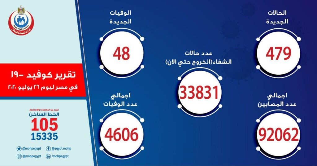 تقرير وزارة الصحة عن حالات فيرةس كرورونا في مصر 26 يوليو2020