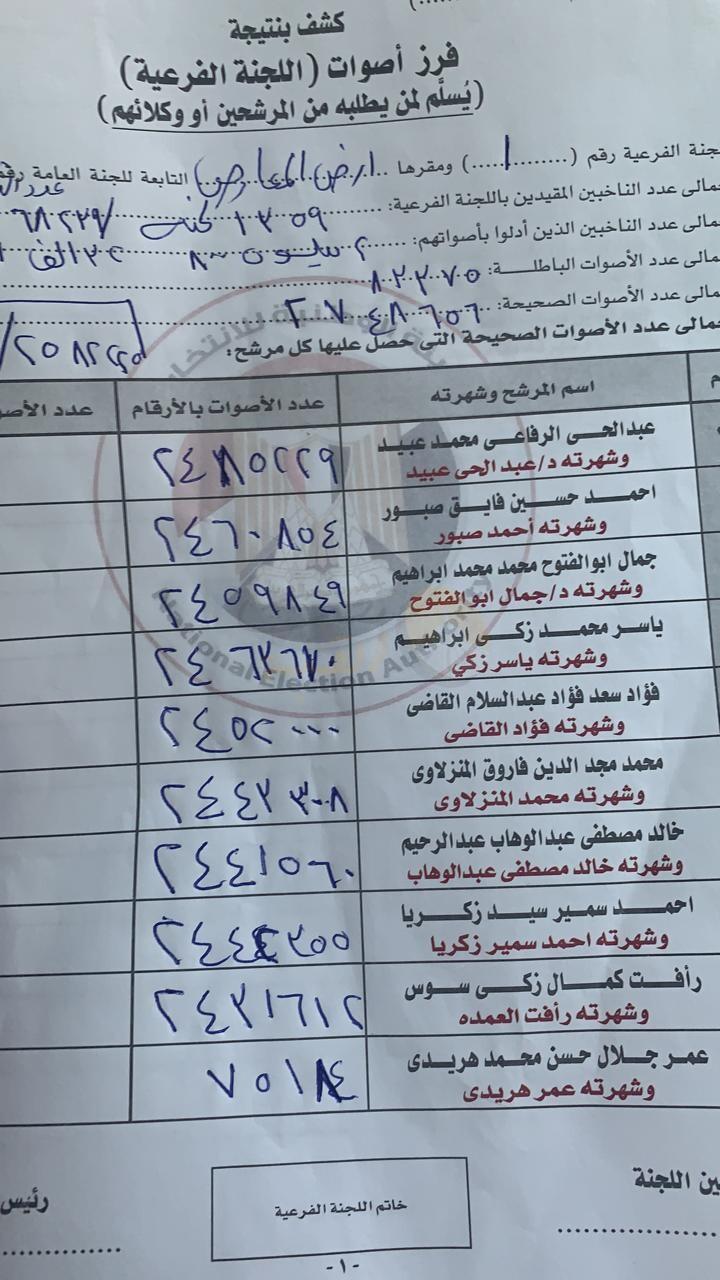 تأكيدًا لانفرادنا قبل الانتخابات بـ6 أيام.. فوز 10 مرشحين بالقاهرة بمقاعد مجلس الشيوخ