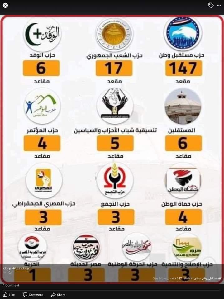 توزيع الأحزاب في مجلس الشيوخ
