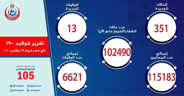 احصائية وزارة الصحة عن حالات كورونا ليوم السبت ٢٨ نوفمبر ٢٠٢٠